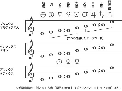 An example of planet music